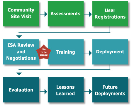 PHIMS implementation process